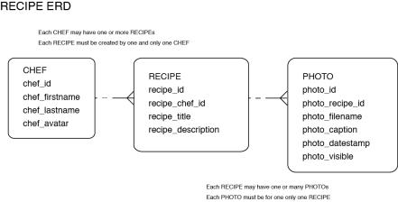 recipe_erd
